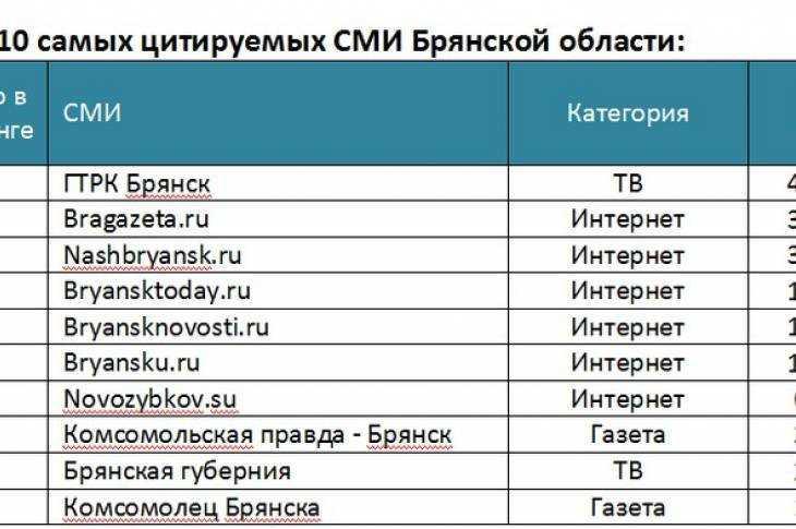 ИА «Высота 102» влидерах цитируемых СМИ Волгоградской области