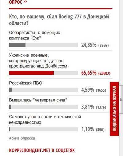 Украинки перекрыли дорогу, а майдан-пропаганда проиграла читателям