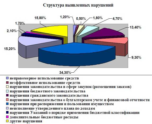 Чиновники Брянска потеряли полтора миллиарда рублей