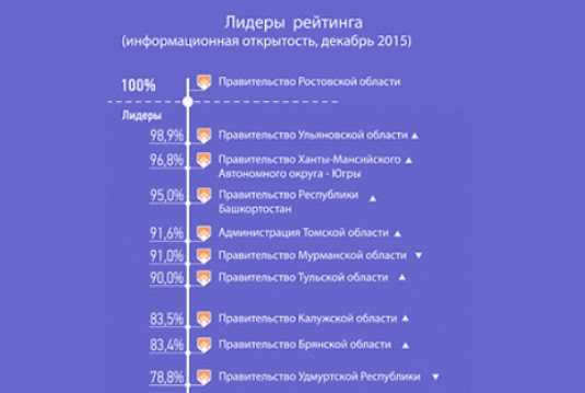 Сайт брянского правительства вошёл в число лидеров по открытости