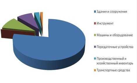 Брянские предприятия износились на 50 процентов