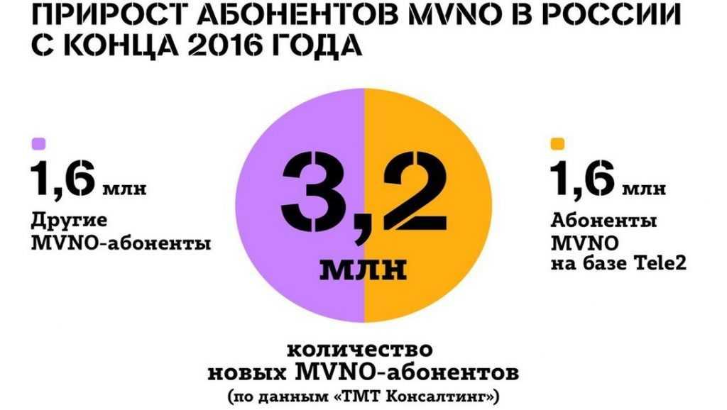 «Фабрика» MVNO Tele2 обеспечила половину подключений за два года
