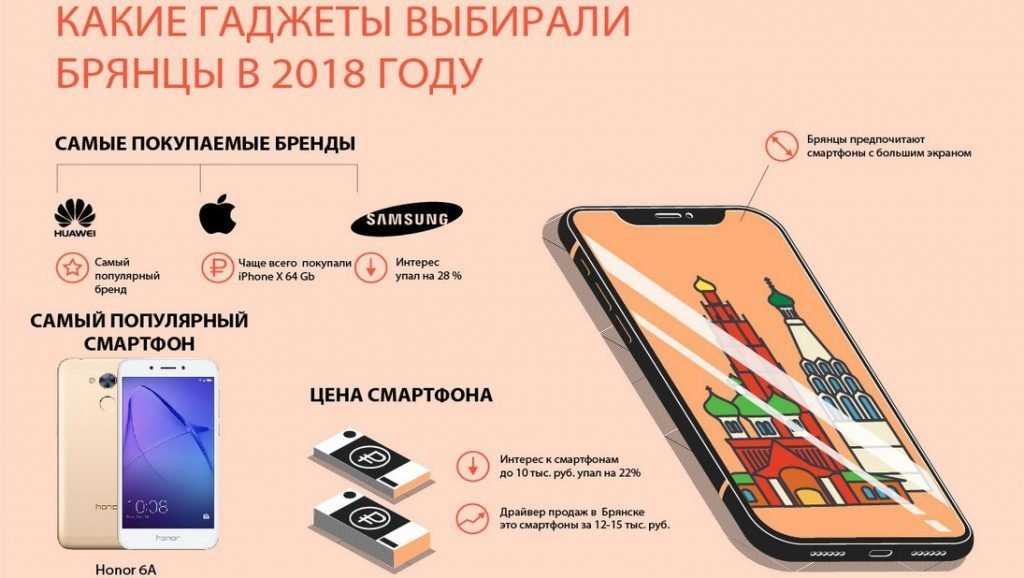 Не по «цене самолета» или какие смартфоны покупали брянцы в 2018 году