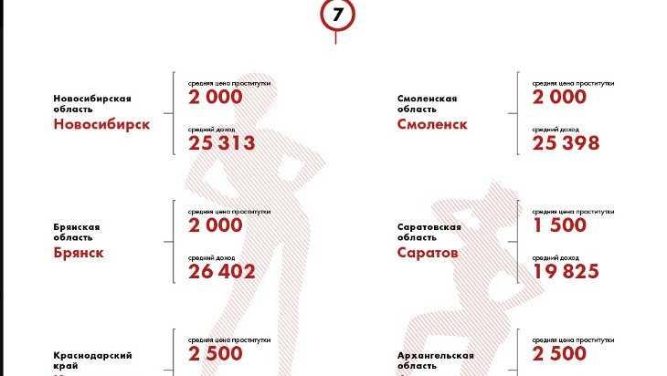 Брянску отвели место в сомнительном индексе доступности проституток