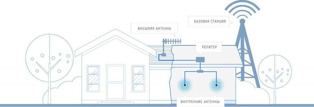 Усиление сотовой связи в квартире: способ, который действительно работает