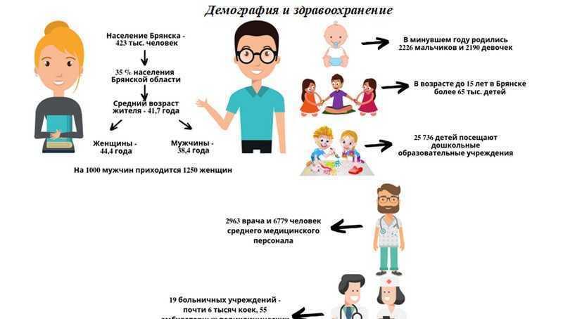 Средний возраст жителей Брянска достиг 42 лет