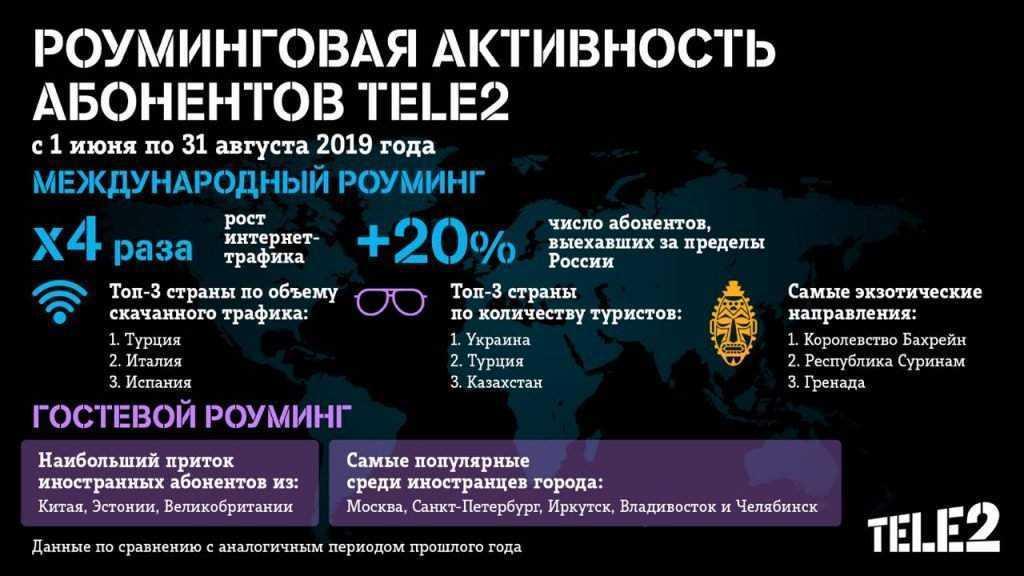 Интернет-трафик брянских абонентов Tele2 в международном роуминге вырос в 4,5 раза