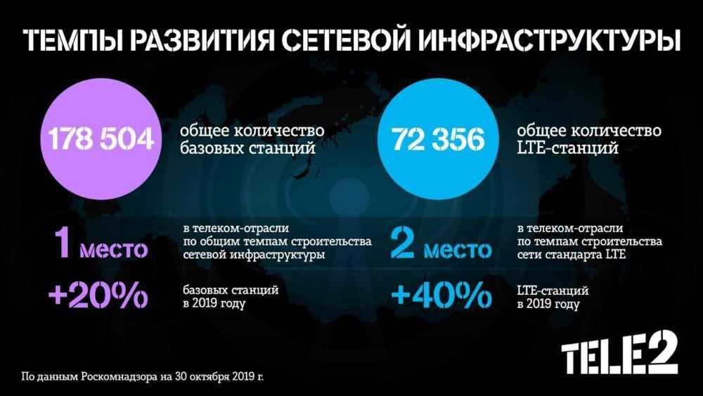 Tele2 вышла на второе место по количеству базовых станций LTE в России
