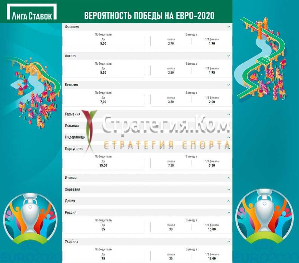 Букмекеры назвали фаворитов Чемпионата Европы по футболу 2020