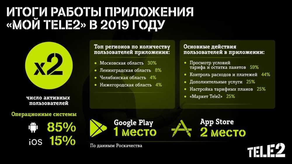 Число пользователей мобильного приложения «Мой Tele2» выросло вдвое