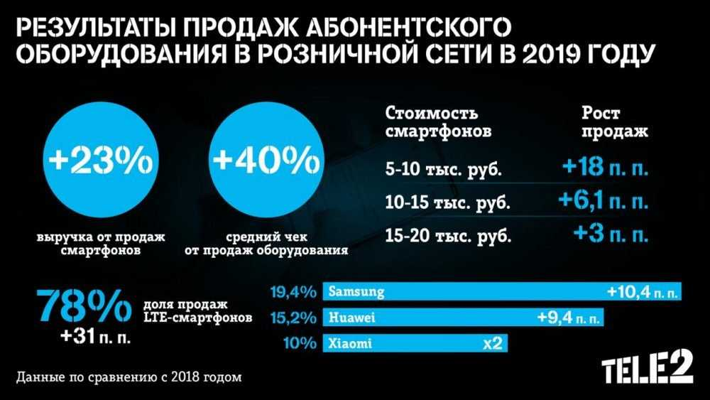 Tele2 нарастила выручку от продаж смартфонов на 23% за год