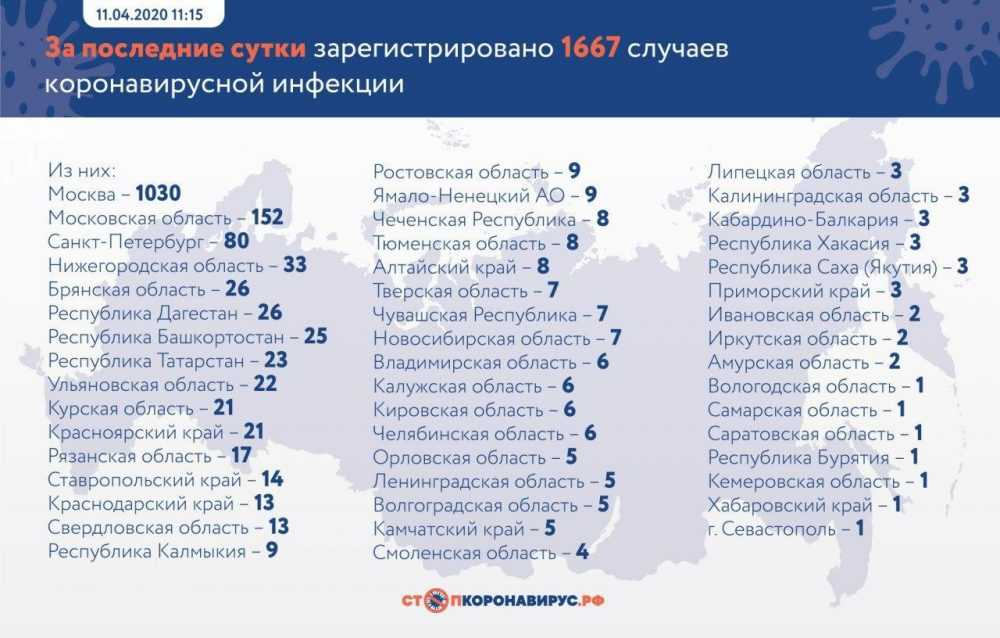 Брянщина оказалась на 5 месте по числу зараженных COVID-19 за сутки
