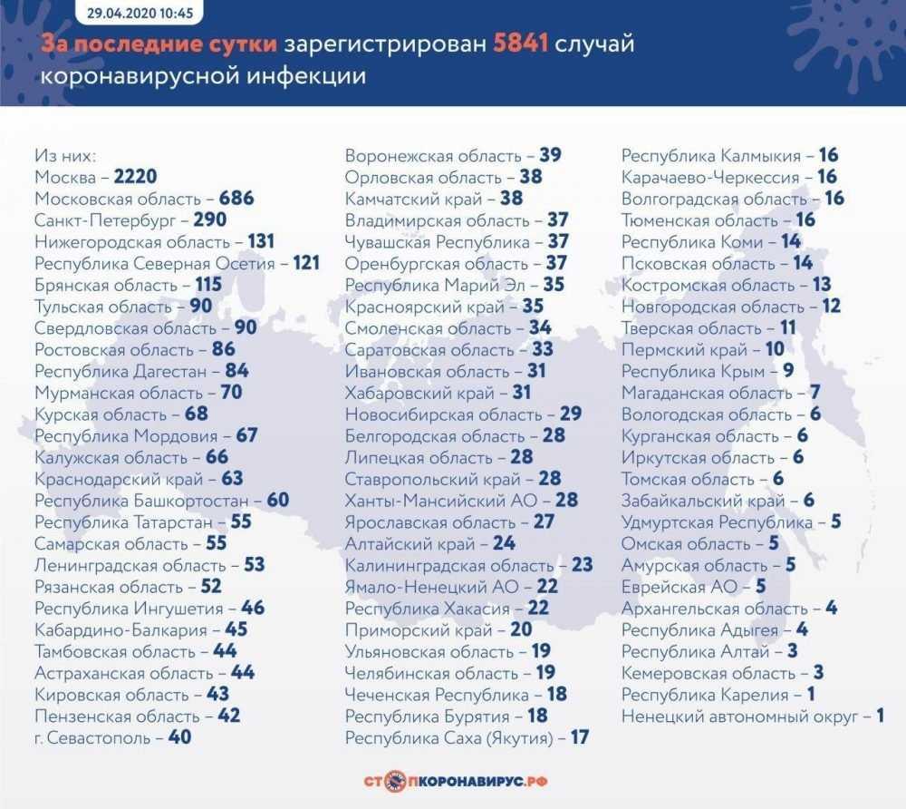 Брянская область оказалась на 6 месте в России по суточному приросту зараженных