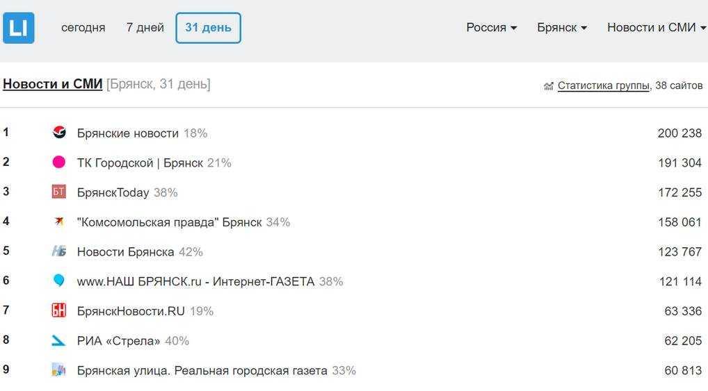 «Яндекс» назвал самый популярный брянский сайт