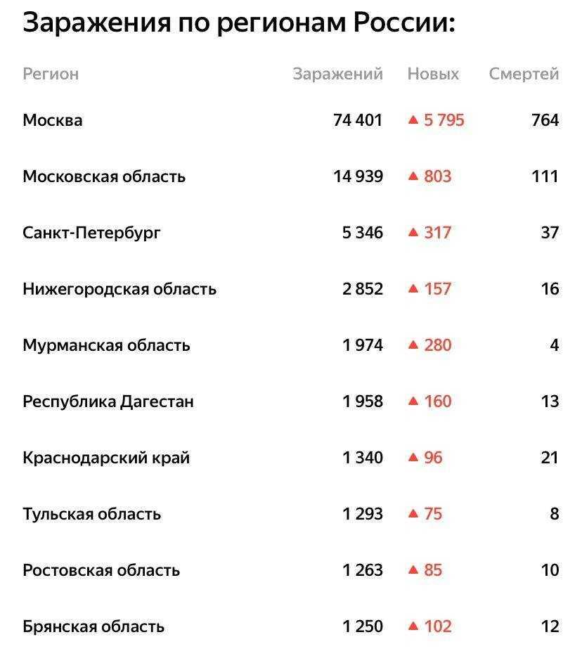Брянская область оказалась на 10 месте по числу заболевших коронавирусом