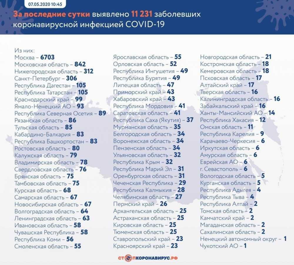 Брянщина опустилась на 18 место по суточному приросту зараженных