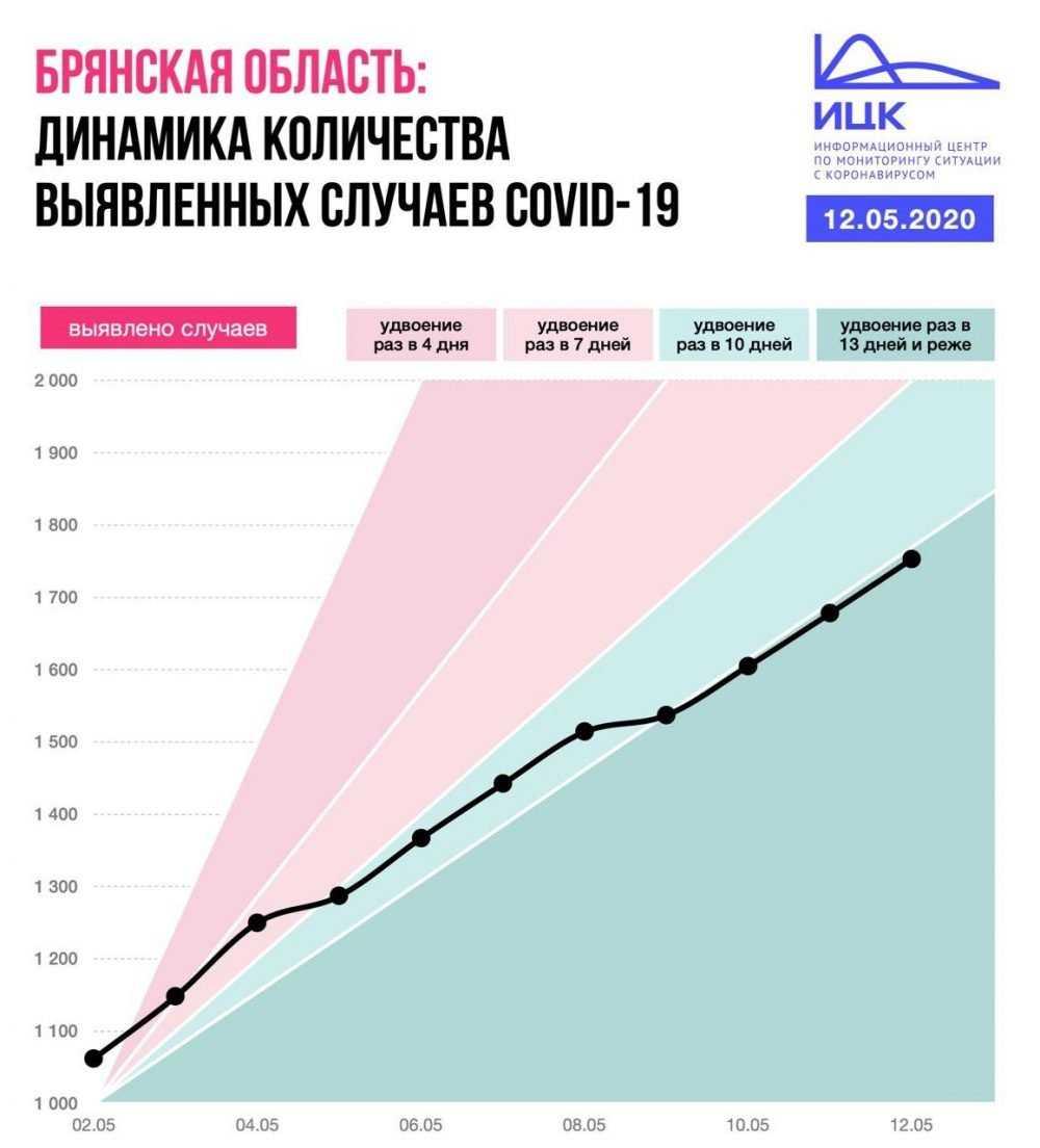 Специалистов удивила брянская статистика по заболеваемости COVID-19