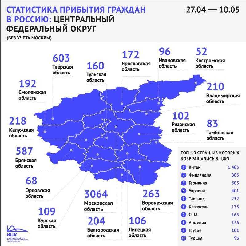 За последние две недели в Брянскую область из-за границы вернулись 587 человек