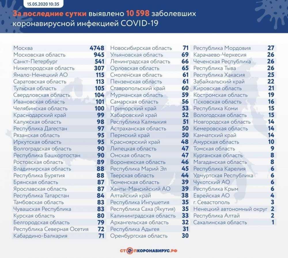 Брянщина опустилась на 21 место по суточному приросту зараженных