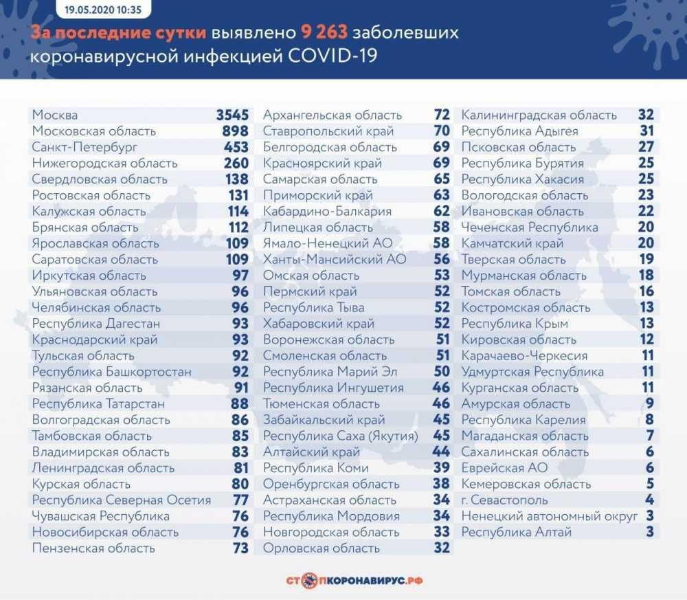 Брянщина опустилась на 8 место по суточному приросту зараженных
