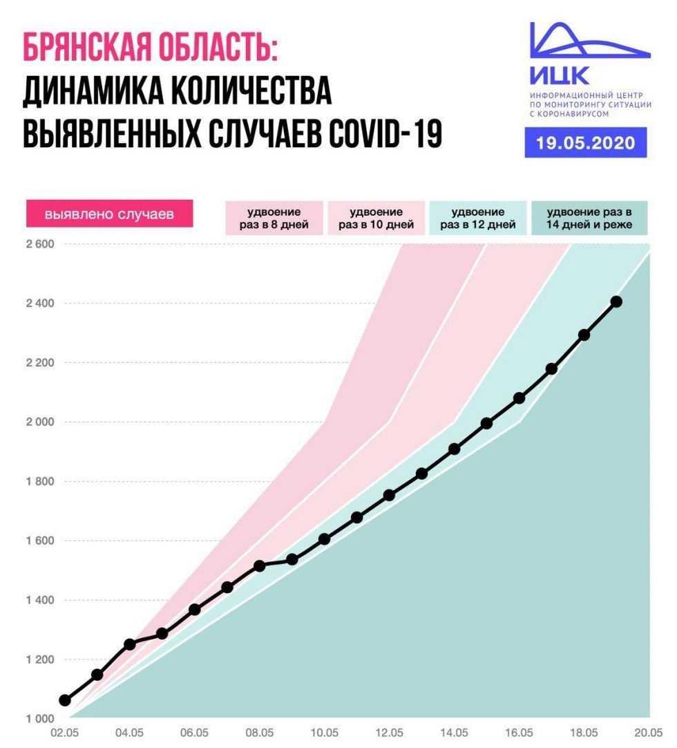 Стала известна важная брянская «коронавирусная» статистика