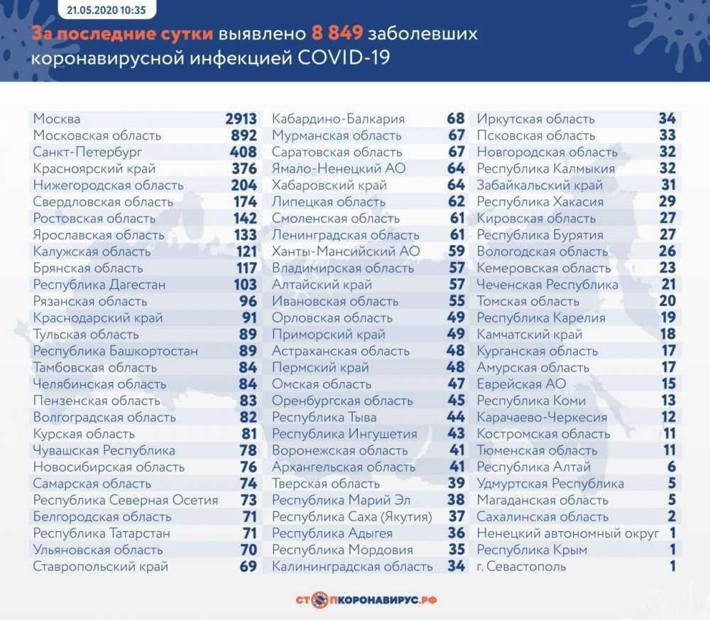Брянщина осталась на 10 месте по суточному приросту зараженных