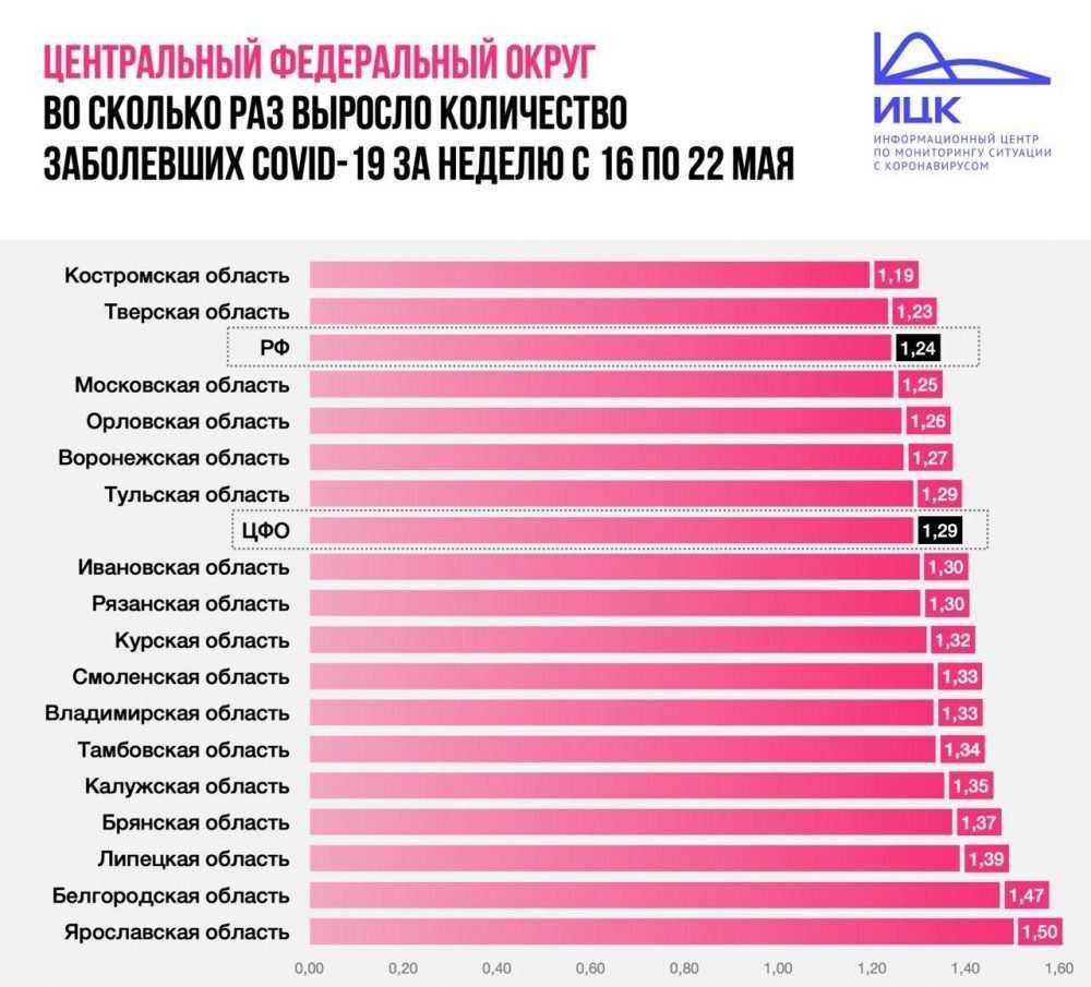 Федеральный штаб сообщил важную брянскую статистику о COVID-19