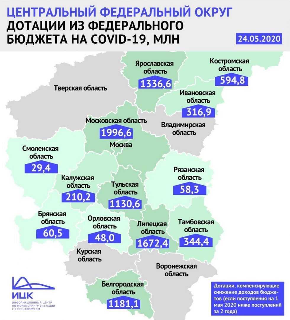 Брянщине в связи с коронавирусом компенсирует более 60 млн рублей