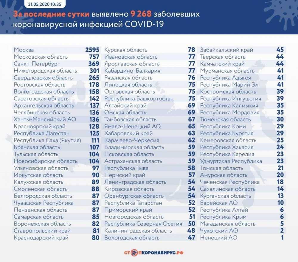 Брянская область опустилась на 17 место по суточному приросту зараженных