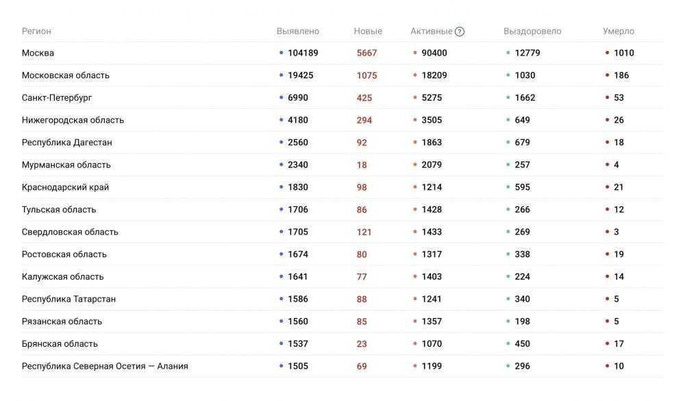 Брянская область опустилась на 12 место по числу заболевших COVID-19