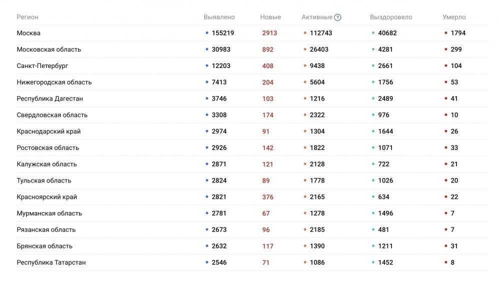 Брянская область опустилась на 14 место по числу заболевших COVID-19