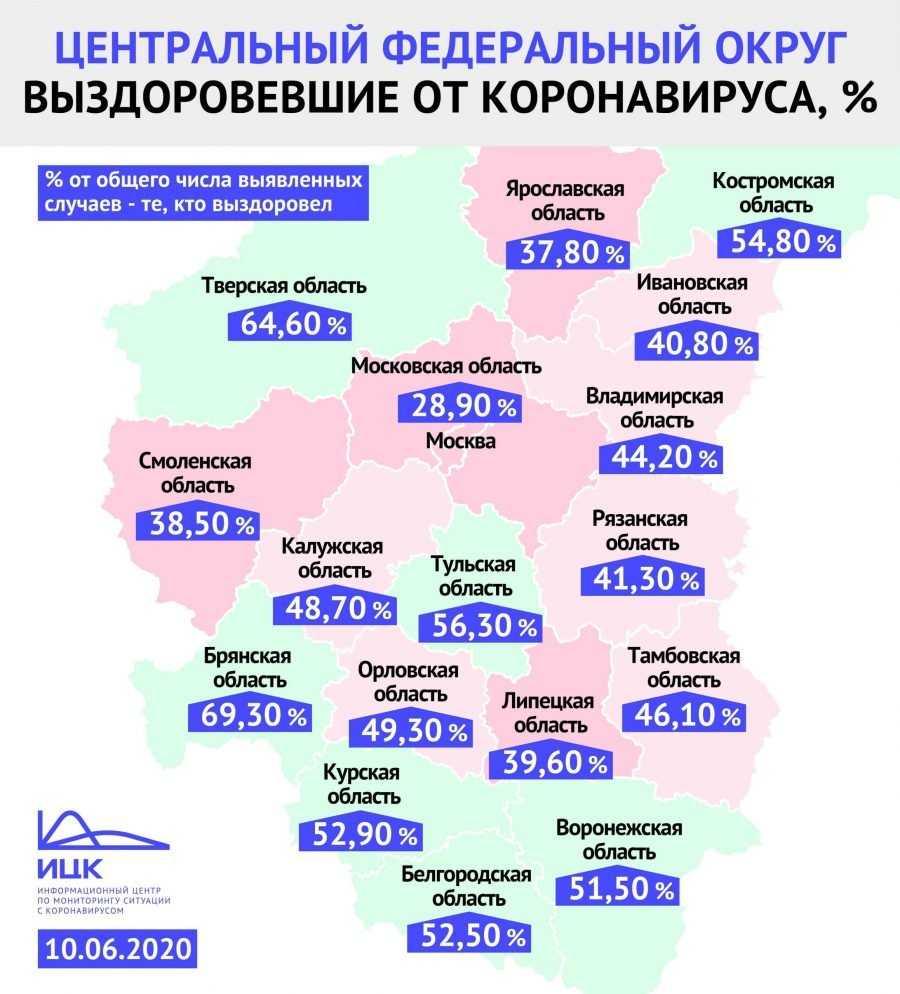 Брянскую область признали лучшим регионом по лечению коронавируса