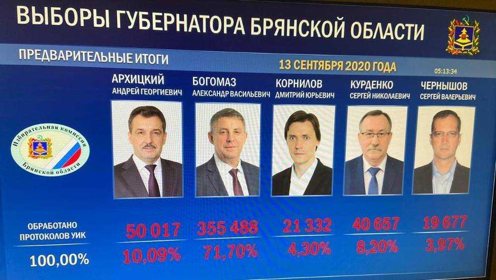 Богомаз побеждает на выборах главы Брянской области с 71,7% голосов