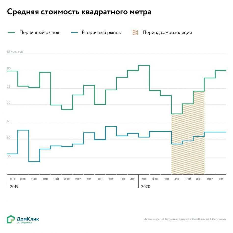 ДомКлик от Сбербанка запустил проект «Открытые данные» о недвижимости