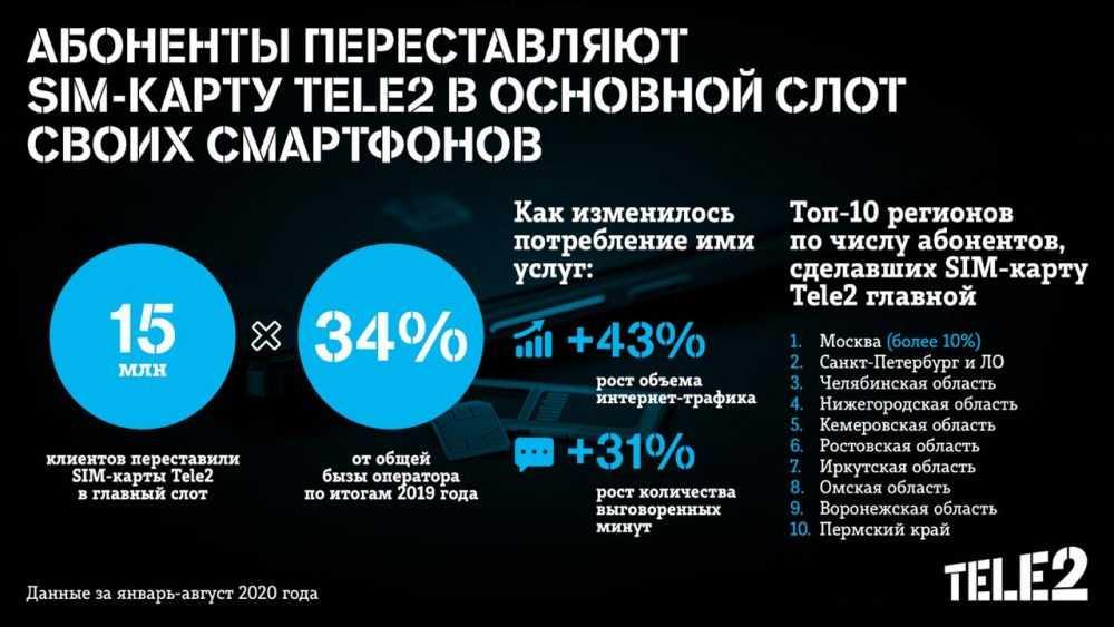 15 млн клиентов переставили SIM-карты Tele2 в главный слот