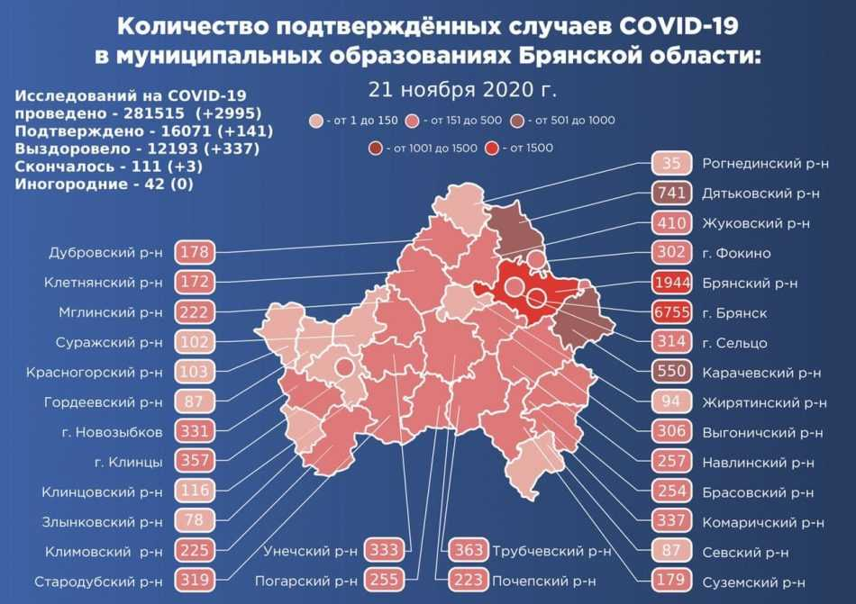 В Брянской области за сутки выявили 141 зараженного коронавирусом