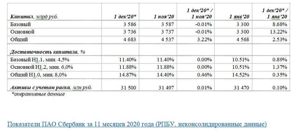 Финансовые результаты ПАО Сбербанк по итогам 11 месяцев 2020 года