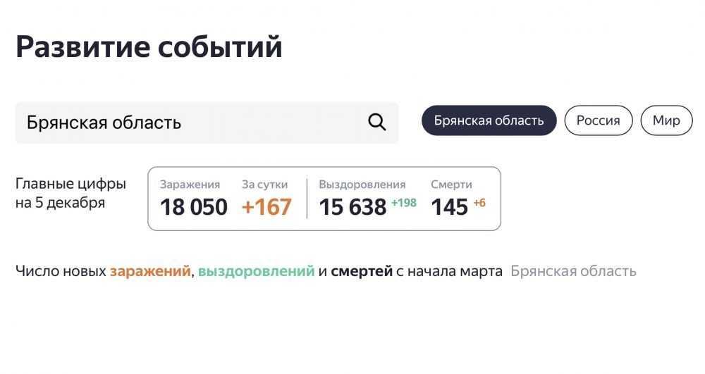 В Брянске опять произошла путаница со статистикой по коронавирусу