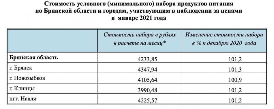 В Брянской области продуктовую корзину оценили в 4 тысячи 234 рубля