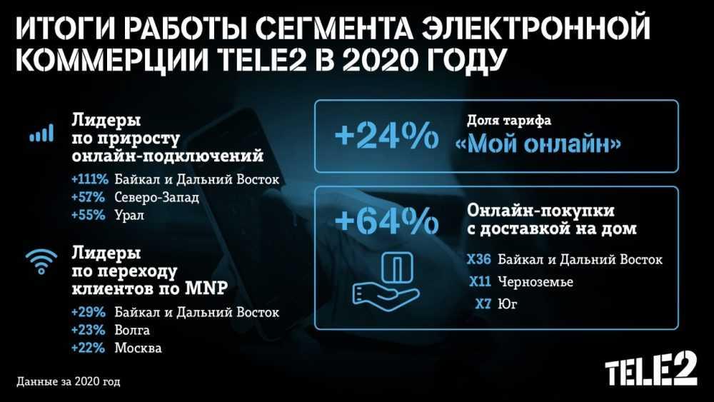 Tele2 проанализировала онлайн-продажи за 2020 год