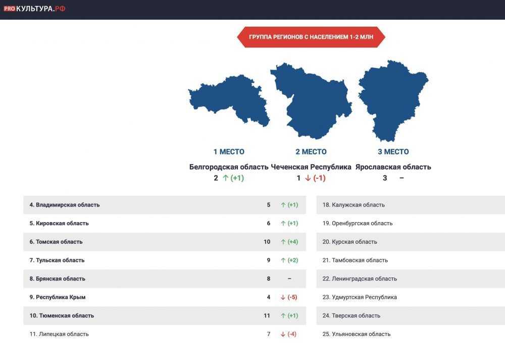 Брянщина заняла 8 место в «культурном» рейтинге