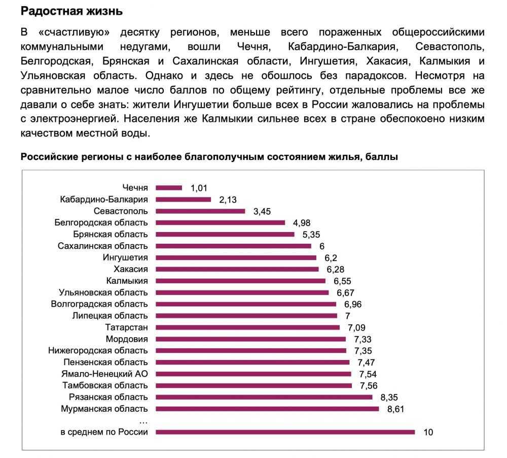 Брянская область победила коммунальную разруху
