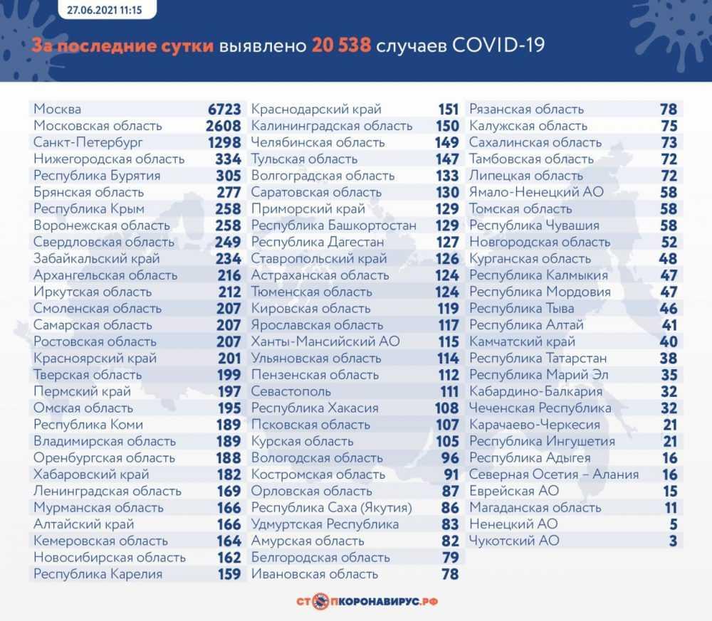 Брянская область вышла на 6 место в России по суточному числу заражений COVID-19