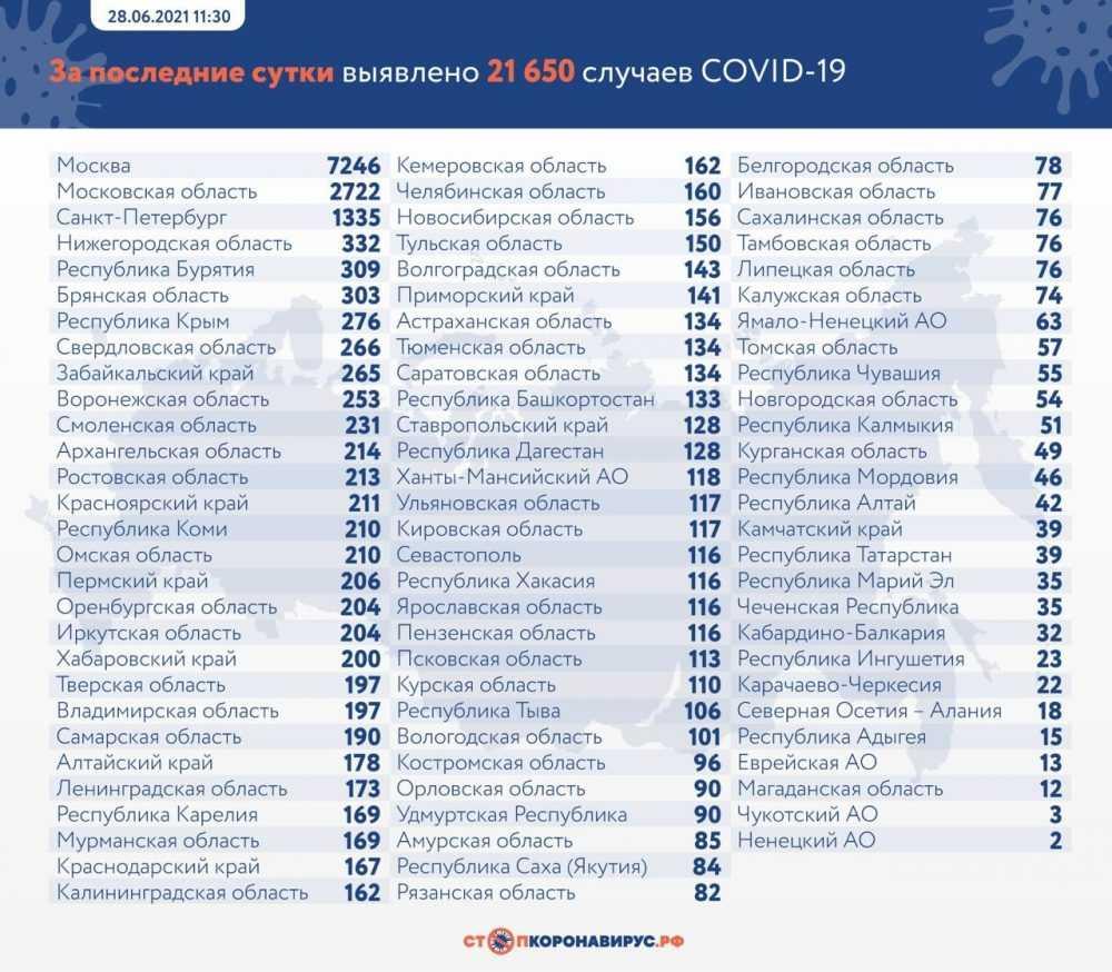 Брянская область осталась на 6 месте в России по суточному числу заражений COVID-19