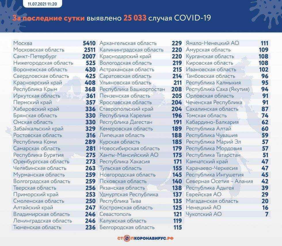 Брянская область вышла из ТОП-10 регионов по заболеваемости коронавирусом