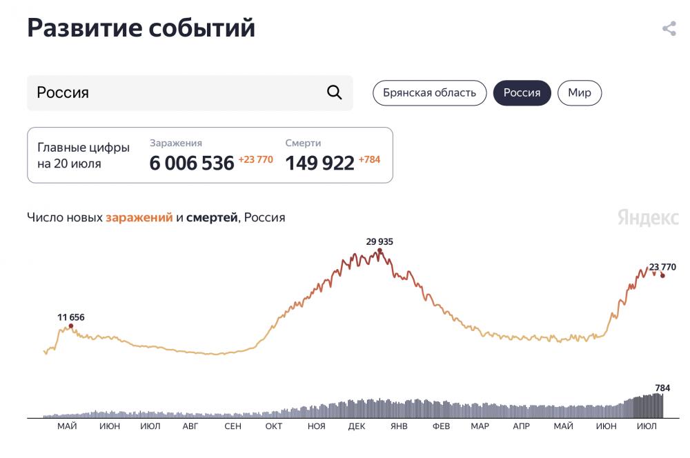 Общее число случаев заражения коронавирусом в России превысило 6 млн