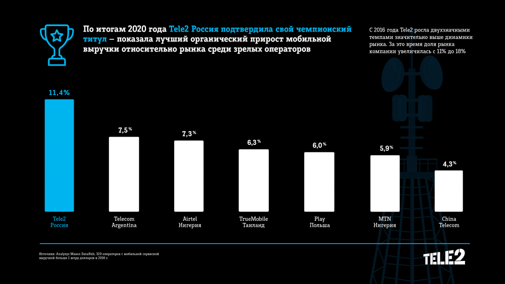 Tele2 осталась самым быстрорастущим оператором мира, несмотря на пандемию