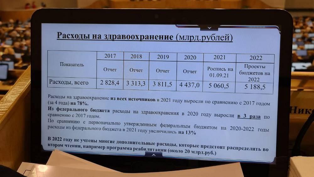 Брянский депутат Госдумы Валуев рассказал о настоящих расходах на медицину